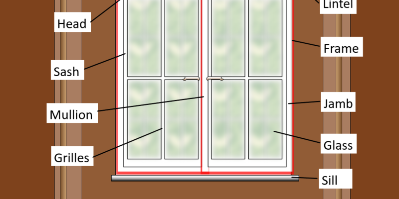 Different parts of a window